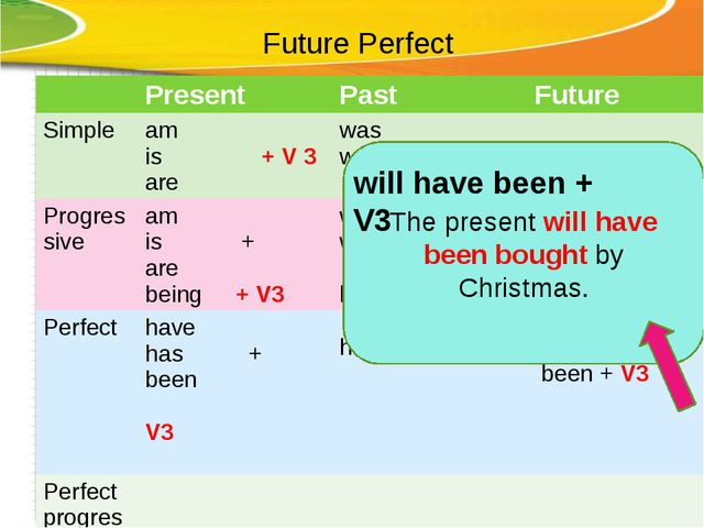 Future Perfect The present will have been bought by Christmas. will have been...