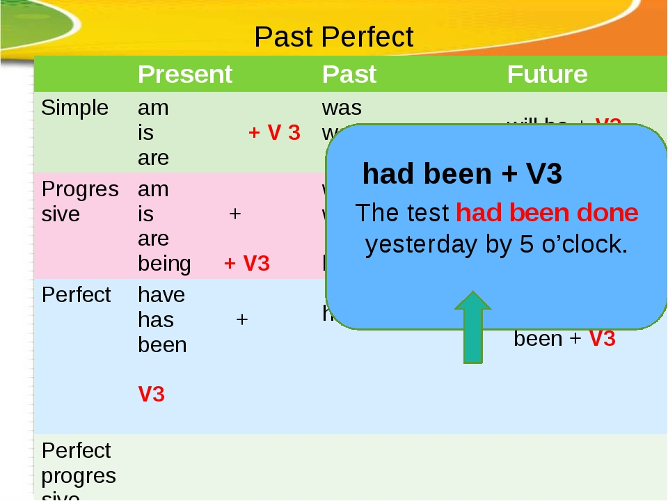 Past Perfect The test had been done yesterday by 5 o'clock. had been + V3 Pre...
