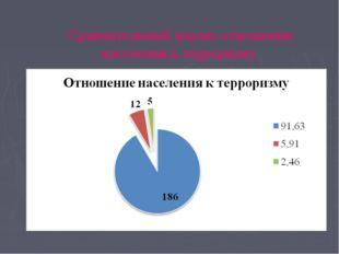 Сравнительный анализ отношения населения к терроризму