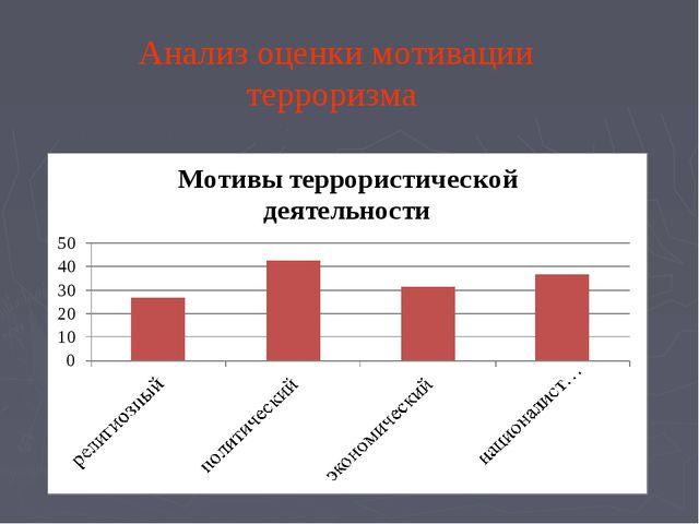 Анализ оценки мотивации терроризма