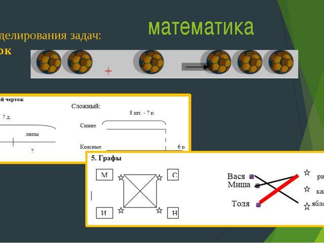 математика Виды моделирования задач: 1. Рисунок