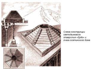 Схема конструкции светодымового отверстия «Ердо» и очага осетинского дома