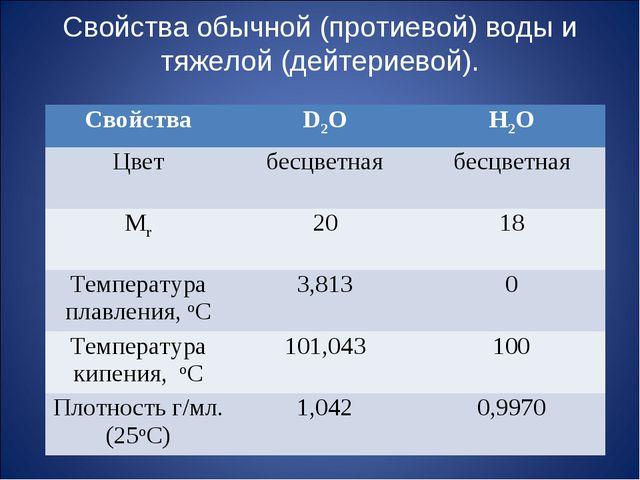 Свойства обычной (протиевой) воды и тяжелой (дейтериевой). СвойстваD2OH2O Ц...