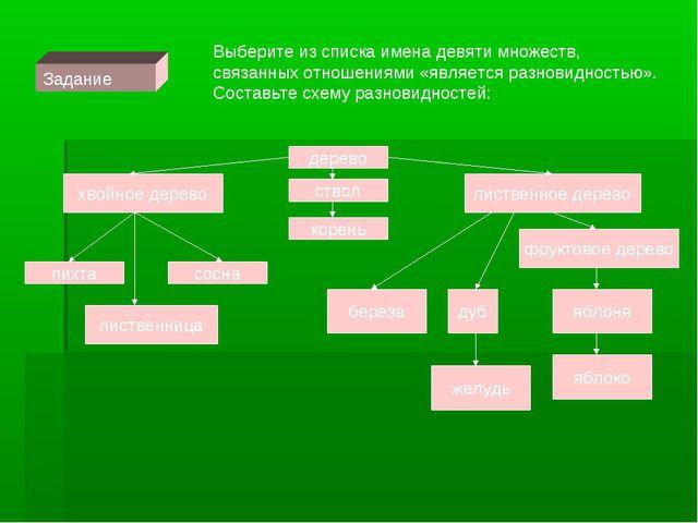Задание Выберите из списка имена девяти множеств, связанных отношениями «явля...