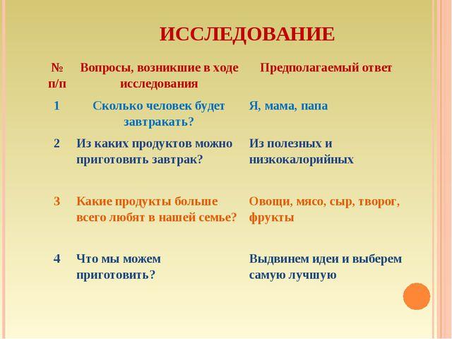 ИССЛЕДОВАНИЕ № п/пВопросы, возникшие в ходе исследованияПредполагаемый отв...