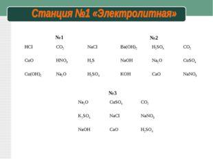 №1 №2 №3 НСlCO2NaCl CuOHNO3H2S Cu(OH)2Na2OH2SO4 Ba(OH)2H2SO4CO2 NaOH