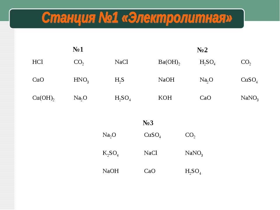 №1 №2 №3 НСlCO2NaCl CuOHNO3H2S Cu(OH)2Na2OH2SO4 Ba(OH)2H2SO4CO2 NaOH...