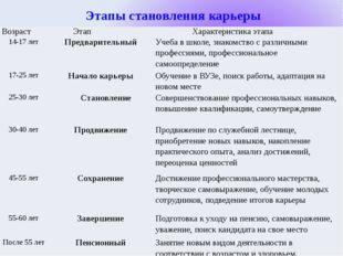 Этапы становления карьеры Возраст Этап Характеристикаэтапа 14-17 лет Предвар