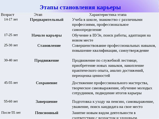 Этапы становления карьеры Возраст Этап Характеристикаэтапа 14-17 лет Предвар...