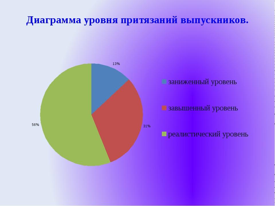 Диаграмма уровня притязаний выпускников.