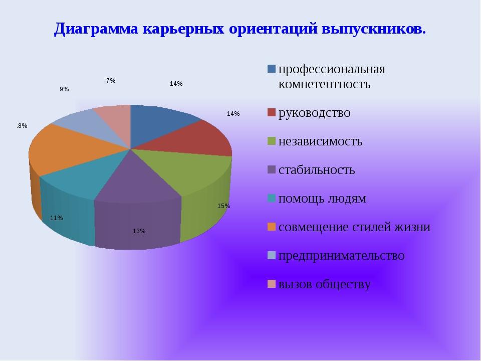 Диаграмма карьерных ориентаций выпускников.