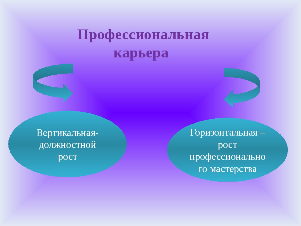 Профессиональная карьера Вертикальная-должностной рост Горизонтальная – рост...