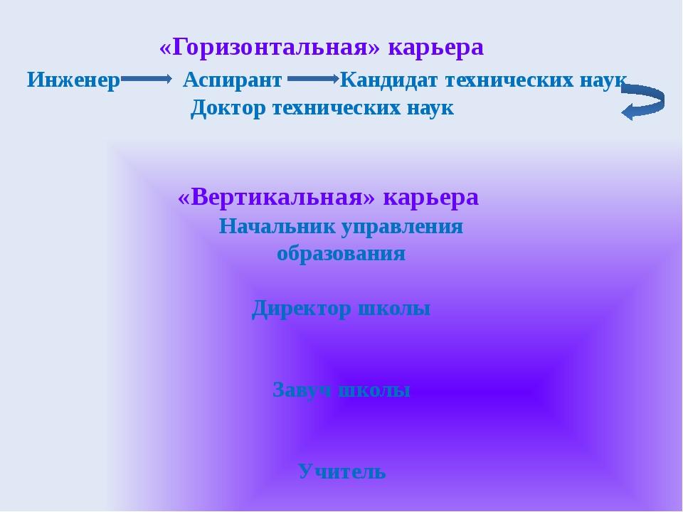 «Горизонтальная» карьера Инженер Аспирант Кандидат технических наук Доктор т...