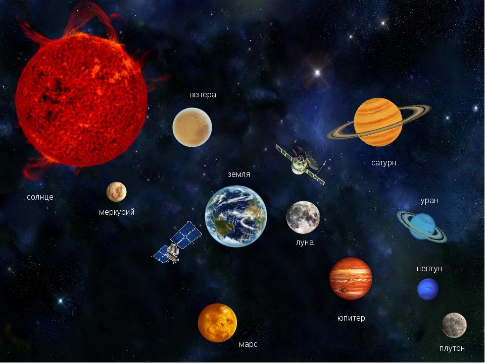 земля луна солнце меркурий уран марс юпитер сатурн венера нептун плутон