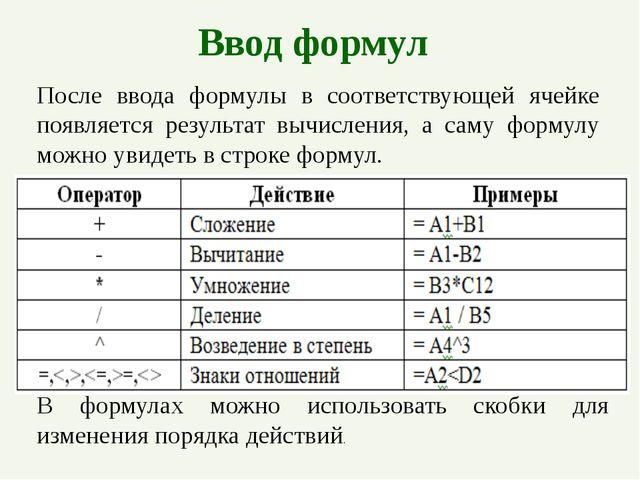 Ввод формул После ввода формулы в соответствующей ячейке появляется результат...
