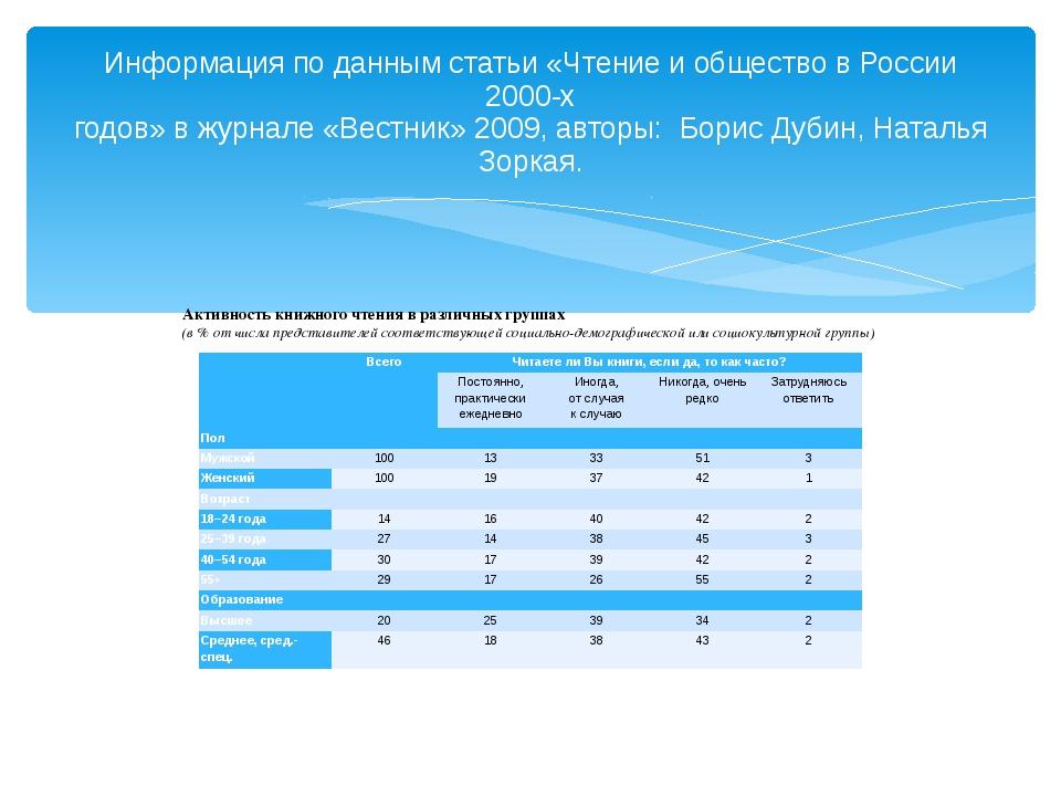 Информация по данным статьи «Чтение и общество в России 2000-х годов» в журна...