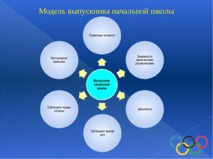 Модель выпускника начальной школы