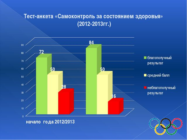 Тест-анкета «Самоконтроль за состоянием здоровья» (2012-2013гг.)