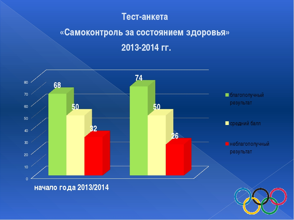 Тест-анкета «Самоконтроль за состоянием здоровья» 2013-2014 гг.