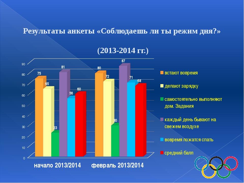 Результаты анкеты «Соблюдаешь ли ты режим дня?» (2013-2014 гг.)