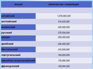 языки количество говорящих   китайский 1,075,000,000 английский 514,000,000