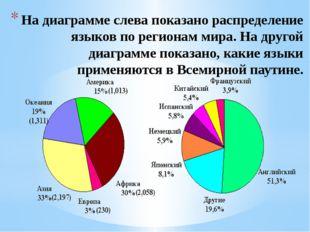 На диаграмме слева показано распределение языков по регионам мира. На другой
