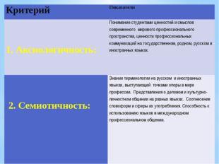 Таблица 1. Критерии и показатели полилингвальной картины мира у студентов ВТШ