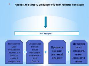 Основным фактором успешного обучения является мотивация МОТИВАЦИЯ Положительн