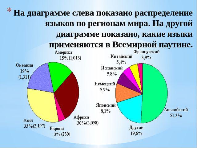 На диаграмме слева показано распределение языков по регионам мира. На другой...