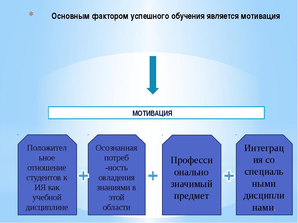 Основным фактором успешного обучения является мотивация МОТИВАЦИЯ Положительн...