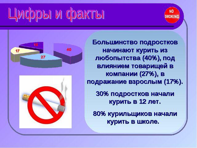 Большинство подростков начинают курить из любопытства (40%), под влиянием тов...