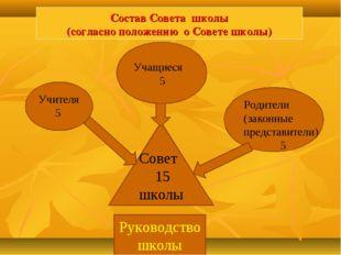 Состав Совета школы (согласно положению о Совете школы) Учителя 5 Родители (з