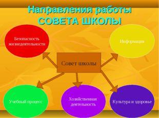 Направления работы СОВЕТА ШКОЛЫ Безопасность жизнедеятельности Информация Уче
