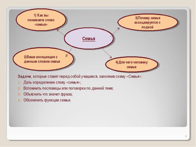 Задачи, которые ставят перед собой учащиеся, заполнив схему «Семья»: Дать оп...