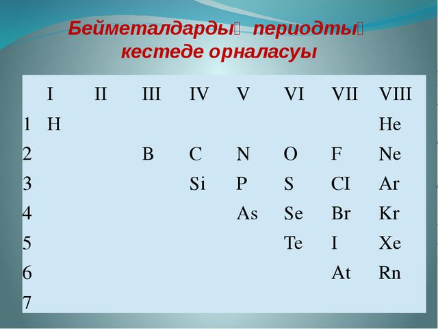 Бейметалдардың периодтық кестеде орналасуы I II III IV V VI VII VIII 1 H He 2...