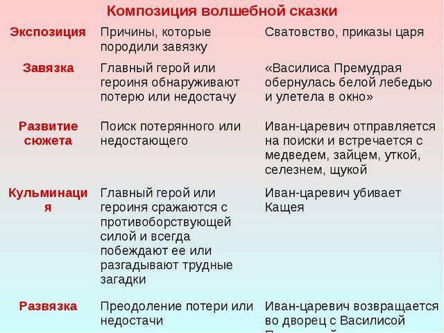 Композиция волшебной сказки ЭкспозицияПричины, которые породили завязкуСва...