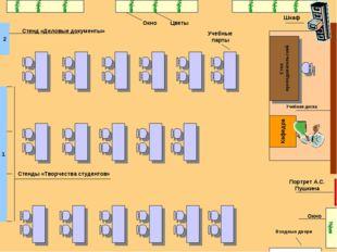 Кафедра Окно Входные двери Учебная доска Учебные парты Стол преподавательский
