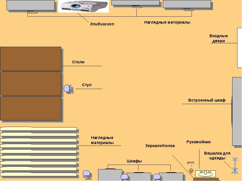 Входные двери Встроенный шкаф Столи Стул Наглядные материалы Эпидиаскоп Нагля...