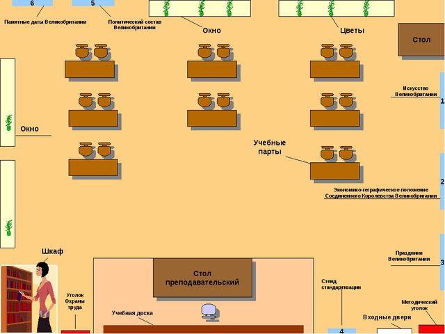 Окно Входные двери Учебная доска Учебные парты Стол преподавательский Цветы Ш...
