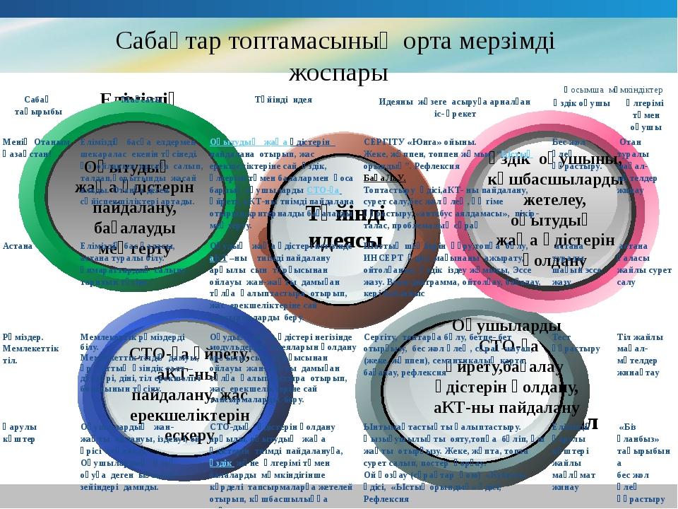 www.themegallery.com Company Logo Сaбaқтaр топтaмaсының ортa мерзімді жоспaры...