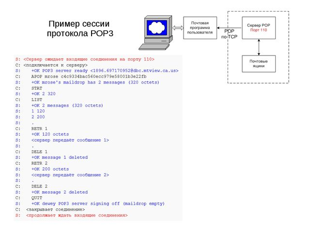 Пример сессии протокола POP3