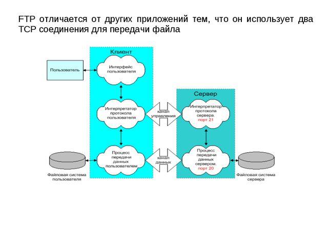 FTP отличается от других приложений тем, что он использует два TCP соединения...