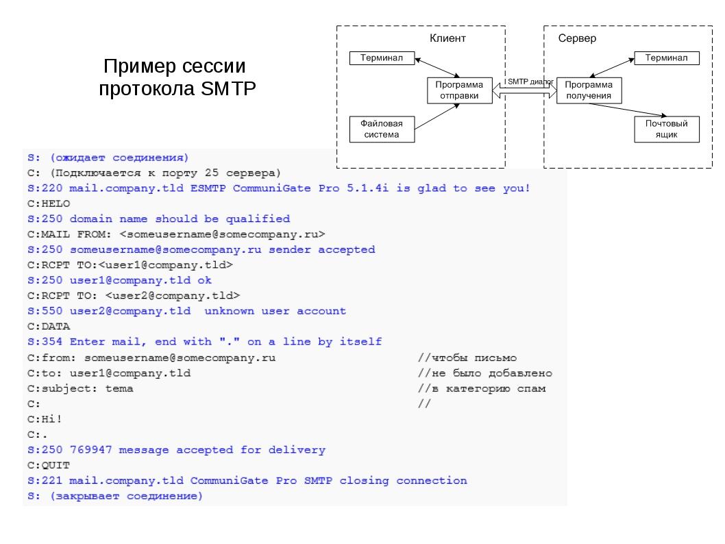 Пример сессии протокола SMTP