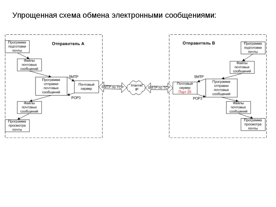 Упрощенная схема обмена электронными сообщениями: