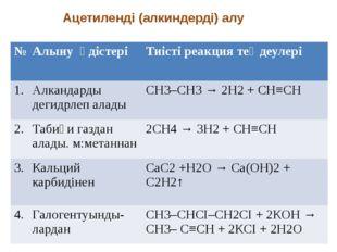 Ацетиленді (алкиндерді) алу № Алынуәдістері Тиісті реакция теңдеулері 1. Алк