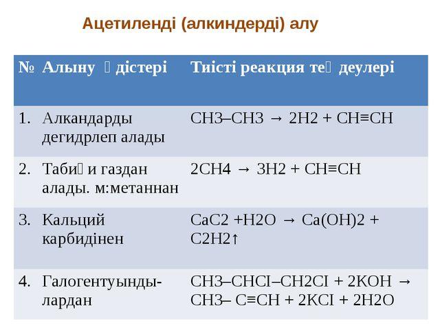 Ацетиленді (алкиндерді) алу № Алынуәдістері Тиісті реакция теңдеулері 1. Алк...