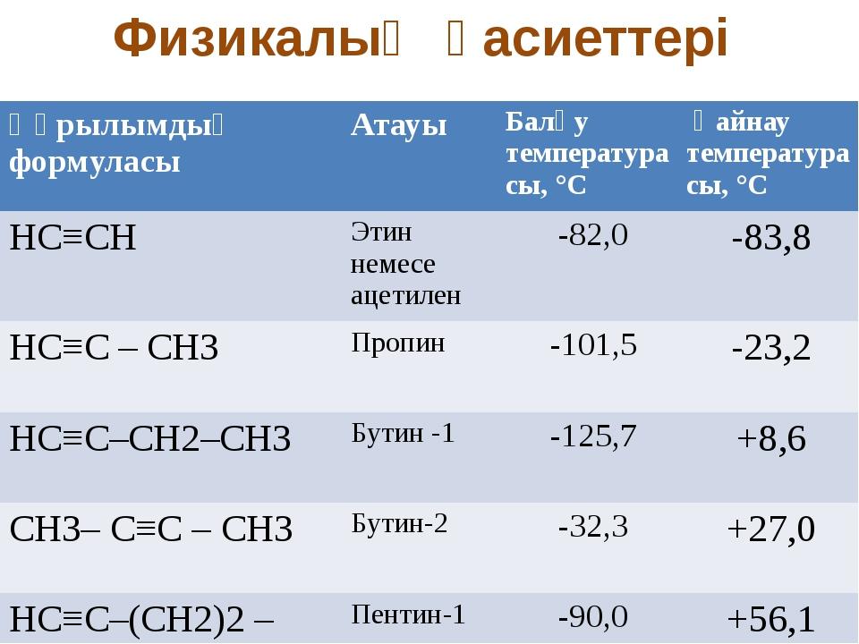 Физикалық қасиеттері Құрылымдық формуласы Атауы Балқутемпература сы, °С Қайн...