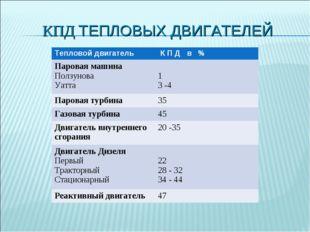 КПД ТЕПЛОВЫХ ДВИГАТЕЛЕЙ Тепловой двигатель К П Д в % Паровая машина Ползунов
