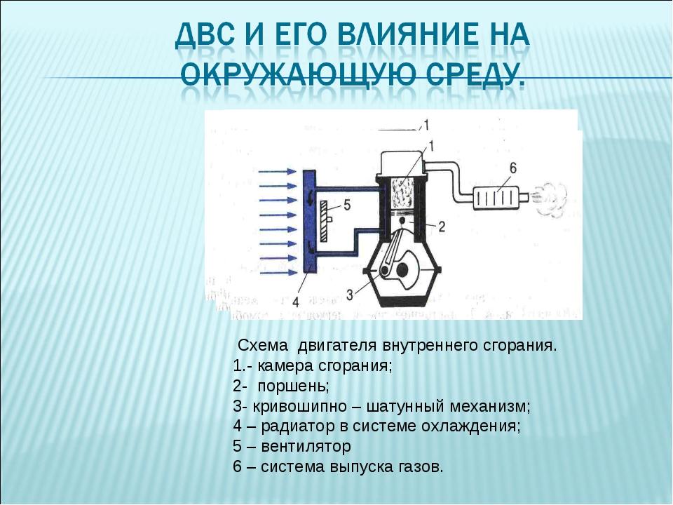 Схема двигателя внутреннего сгорания. 1.- камера сгорания; 2- поршень; 3- кр...