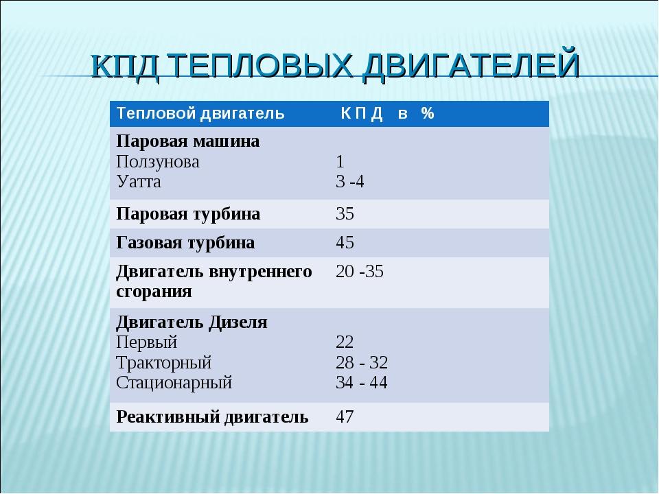 КПД ТЕПЛОВЫХ ДВИГАТЕЛЕЙ Тепловой двигатель К П Д в % Паровая машина Ползунов...